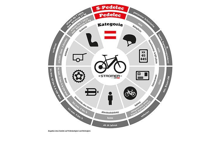 myStromer-infografik-pedelec-vs-s-pedelec-a-1